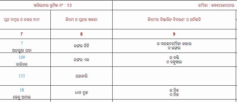 odisha-khatiyan