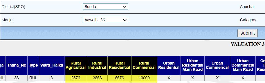 check-jamin-ka-sarkari-rate